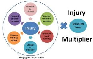 Injury-multiplier-e1325027413390